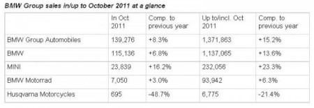 BMW Group October Sales At A Glance